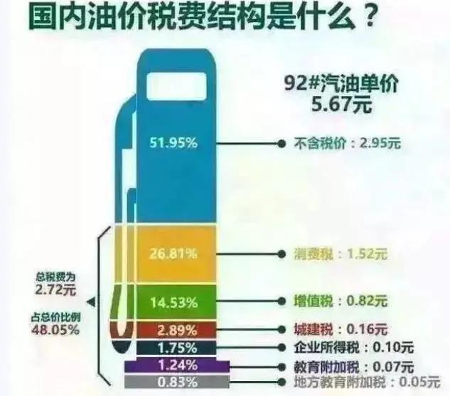 国际原油大跌,看看国内油价是怎么定的