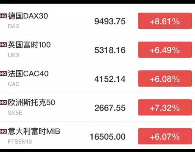 美股暴涨1600点,飙升9%!