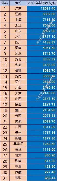 各省2019年经济实力排名