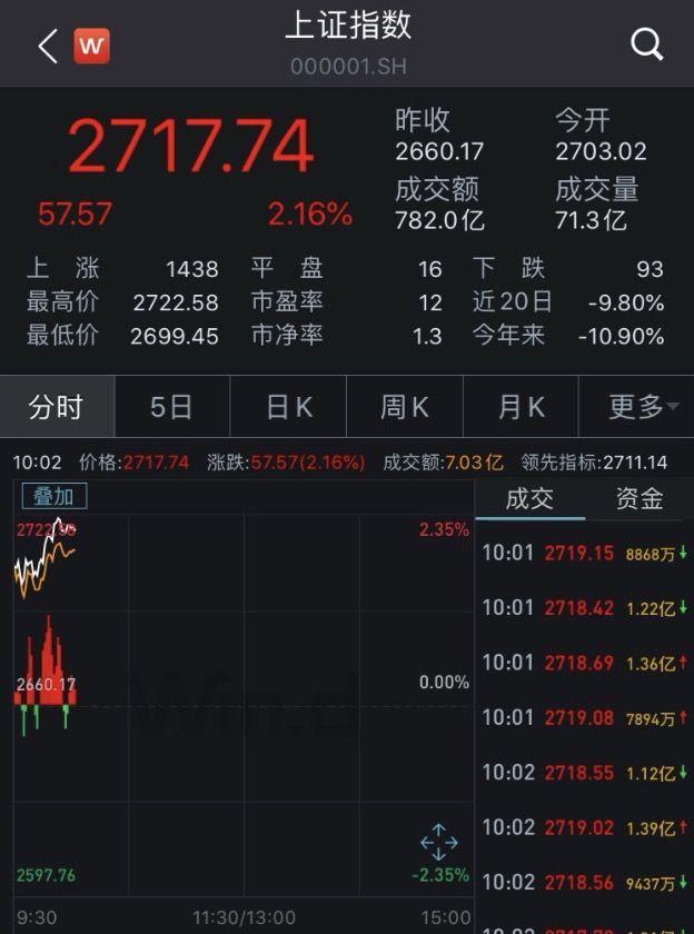"""亚太股市涨疯!日韩股市熔断 美联储""""大水漫灌"""" 黄金也涨停!"""