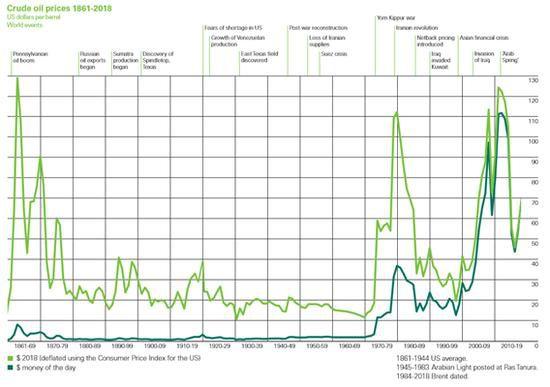百年油价历史数据可以作为预测国际油价的重要参考